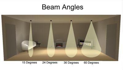 spot beam angle - Pesquisa Google