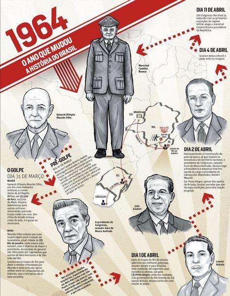 1964 - O ano que mudou a história do Brasil | JORNAL O TEMPO