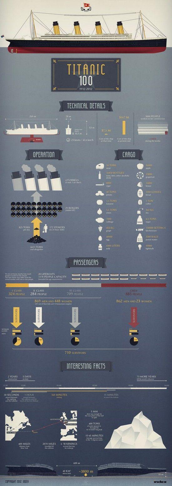 Titanic's tragedy – 100th anniversary infographics