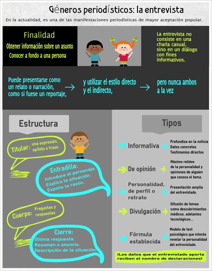 Géneros periodísticos: la entrevista. Infografía de Isabel Castro para el proyecto QUIJOTE NEWS.
