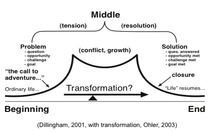 The Transformation Story Structure by Dillingham