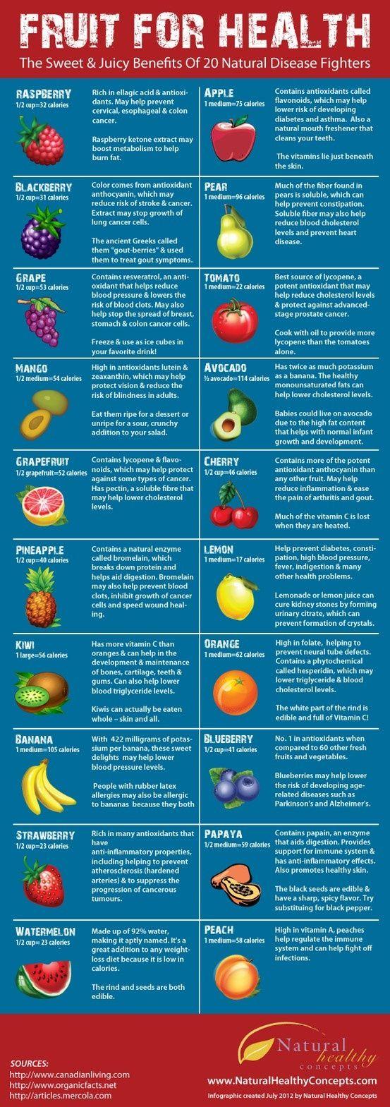 #Fruit for #Health     #nutrition
