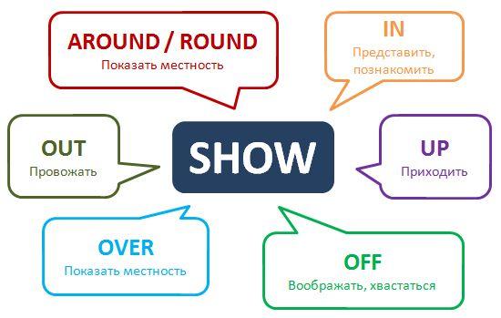 Классный тест в конце статьи http://www.learnathome.ru/grammar/phrasal-verb-show.html #Phrasalverbs #Englishgrammar #фразовыеглаголы