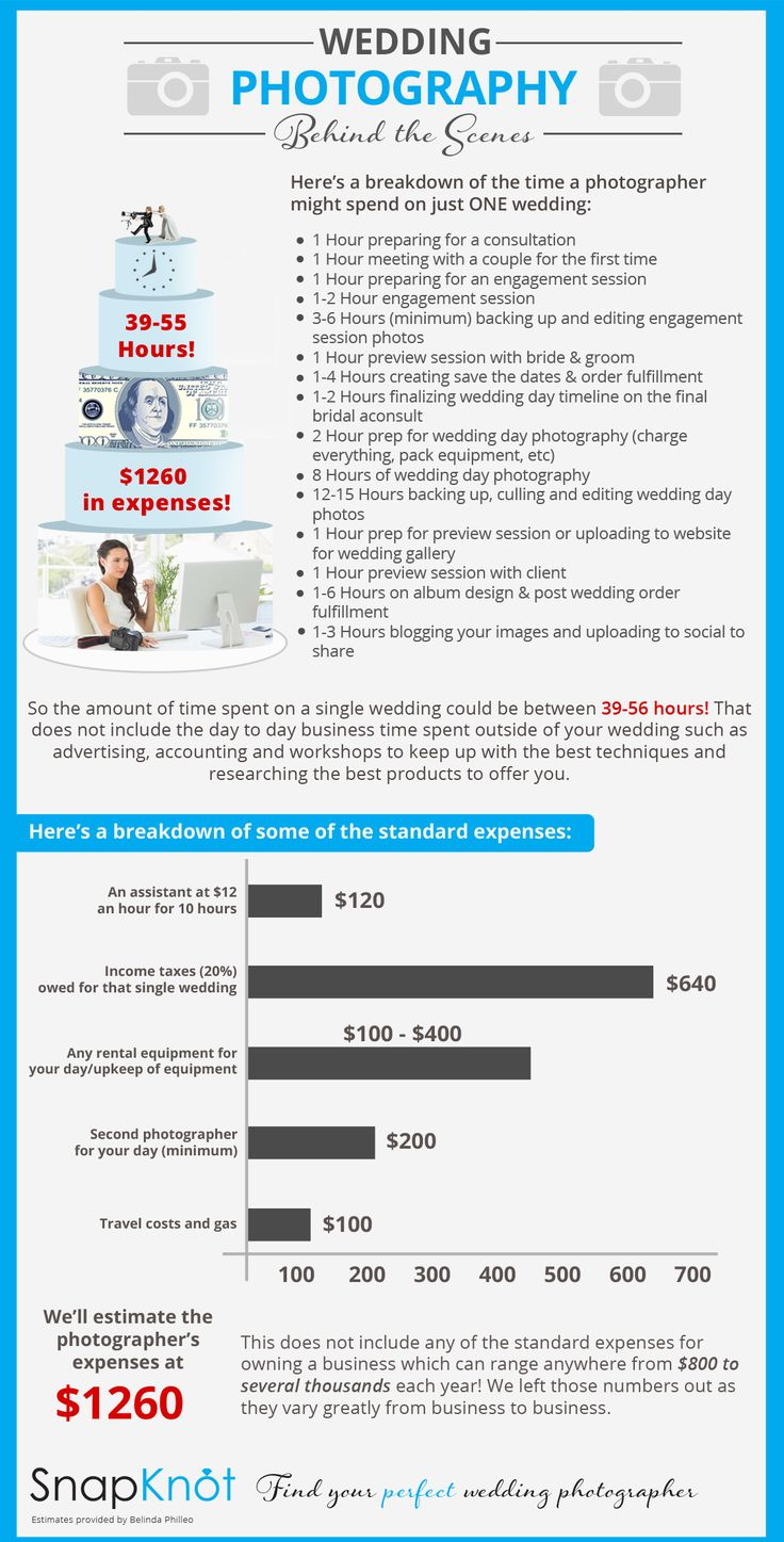 Average Cost of Wedding Photography | Wedding Photographer Cost | SnapKnot