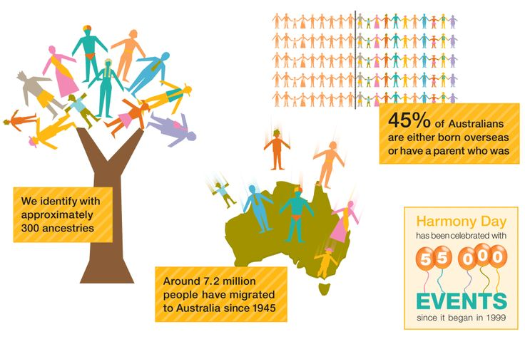 We identify with approximately 300 ancestries, around 7.2 million people have migrated to Australia since 1945, 45% of Australians are either born overseas or have a parent who was, and Harmony Day has been celebrated with 55000 events since it began in 1999