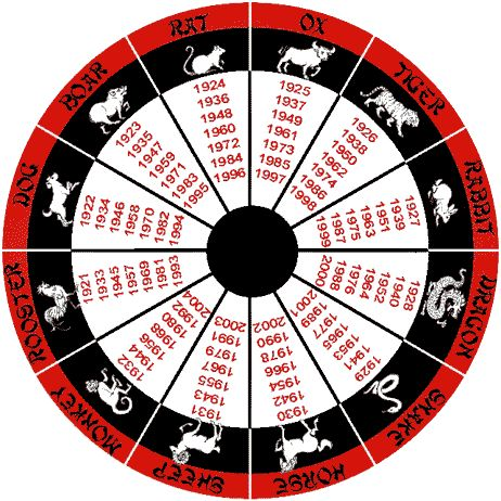 Chinese Zodiac Photo:  This Photo was uploaded by Graywolf162005. Find other Chinese Zodiac pictures and photos or upload your own with Photobucket free ...