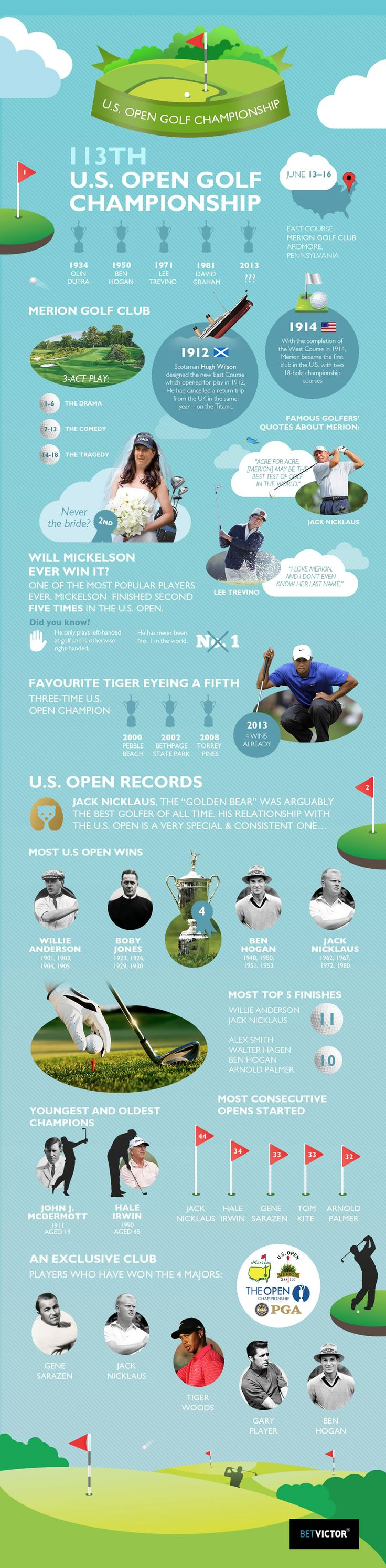 us-open-golf-championship