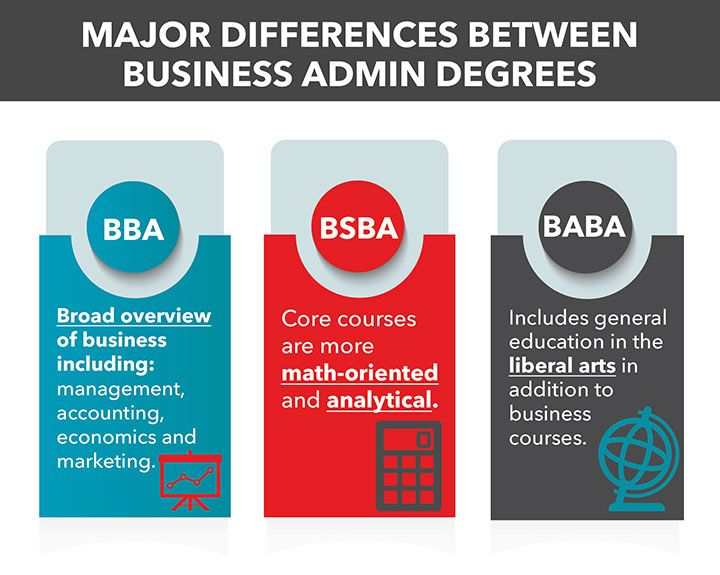 Types Of Business Administration Degrees Bba Bsba Baba