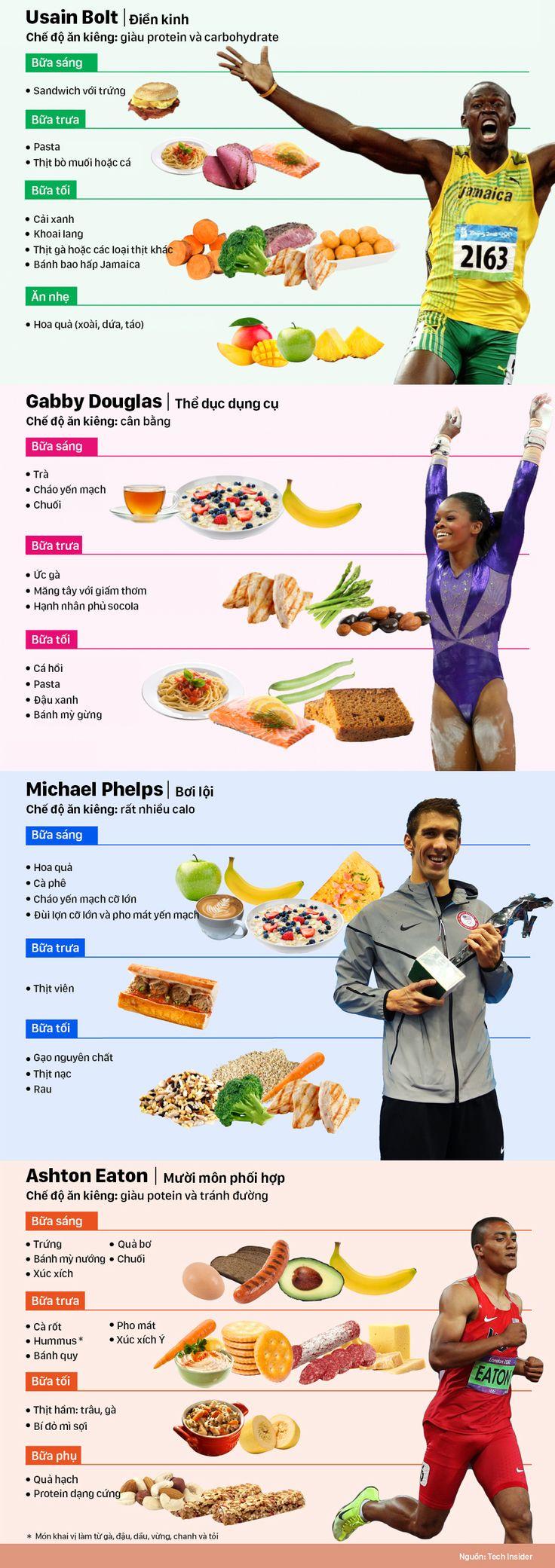 Tin Sức Khỏe Chế độ ăn tạo nên tên tuổi những nhà vô địch Olympic
