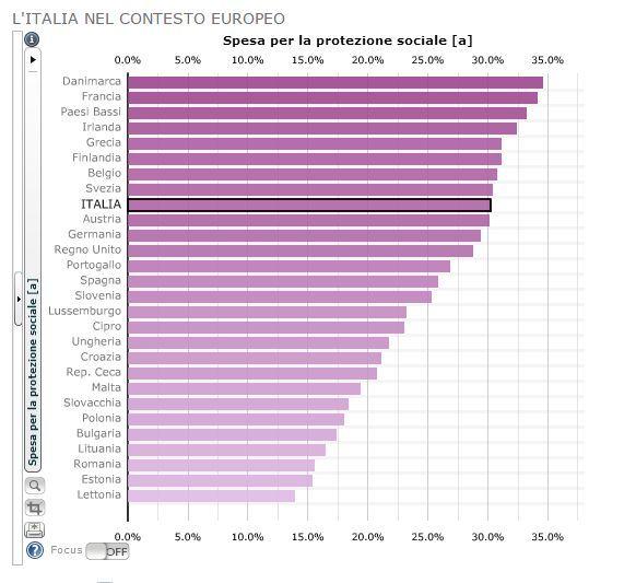 """Orizzonte48: LA SPESA PUBBLICA, IL WELFARE ITALIANO E IL TRIANGOLO DELLE BERMUDA MEDIATICO: DATI SCOMPARSI DAI """"RADAR"""""""