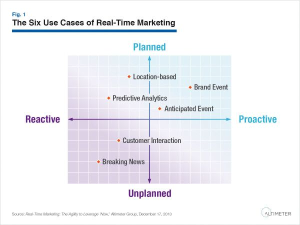 Why Content Strategy Is Foundational To Real-Time Marketing