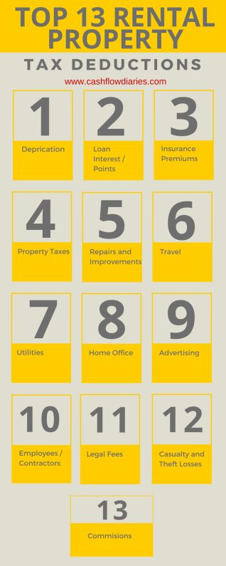 Top 13 Rental Property Tax Deductions.  As everyone's tax situation is unique, be sure to contact a tax professional before buying and/or selling.