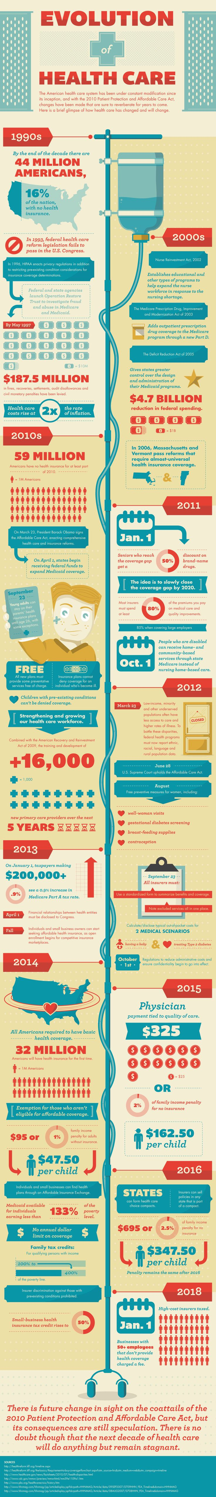 Evolution of Health Care  #infographic #Healthcare #Health