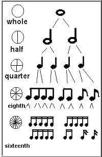 #rhythm #chart #music