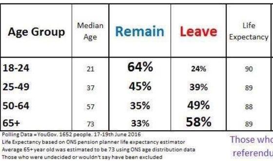 La infografía basada en encuestas de los últimos días muestra la brecha generacional en los resultados del referéndum.