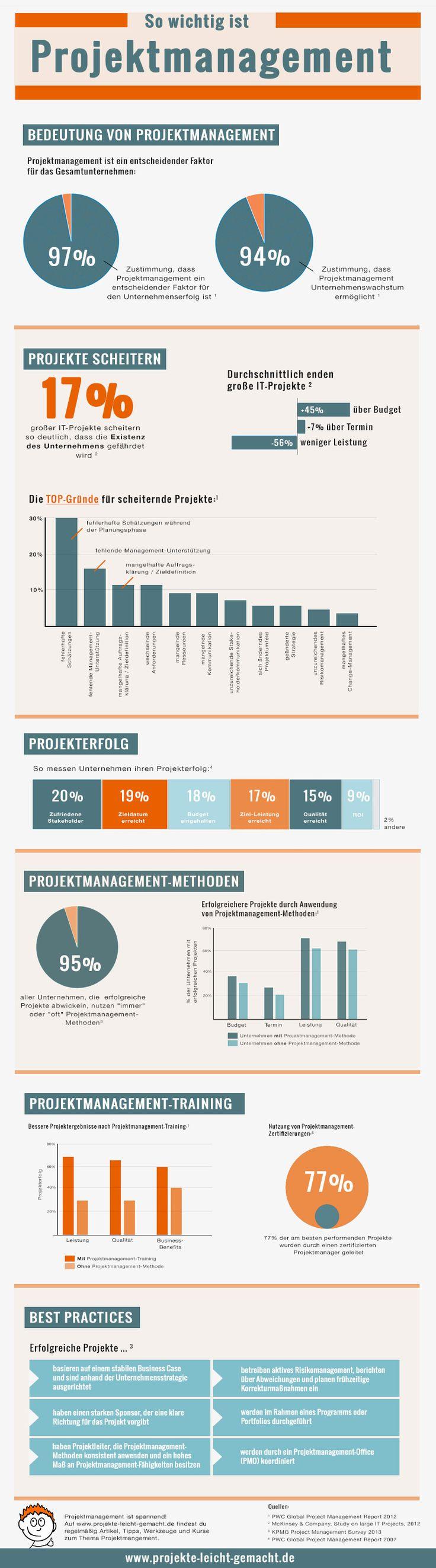 So wichtig ist Projektmanagement [Infografik] – Projekte leicht gemacht – Hajo Koopmann