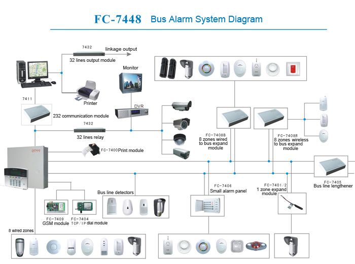 59 best technical support for installing alarm security systems alarmsystemfault asfbconference2016 Gallery