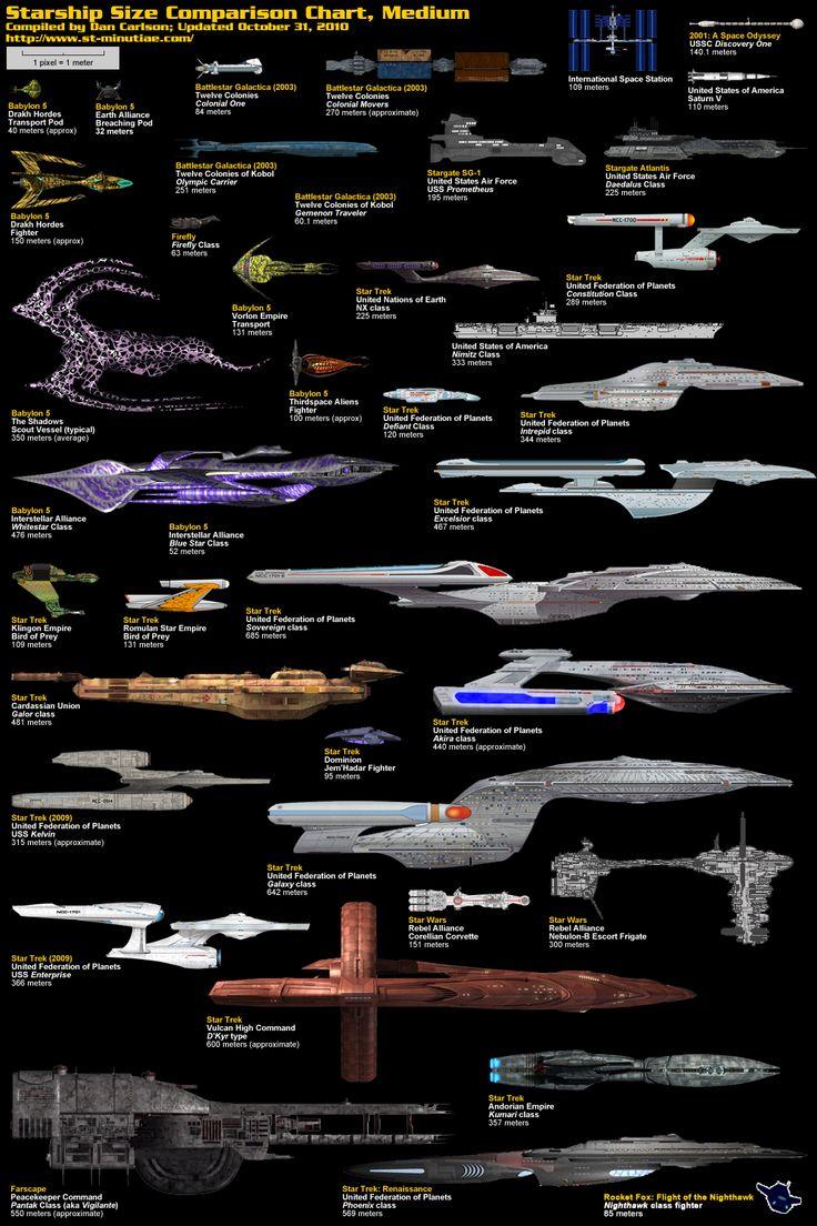 Starship size comparison chart, medium