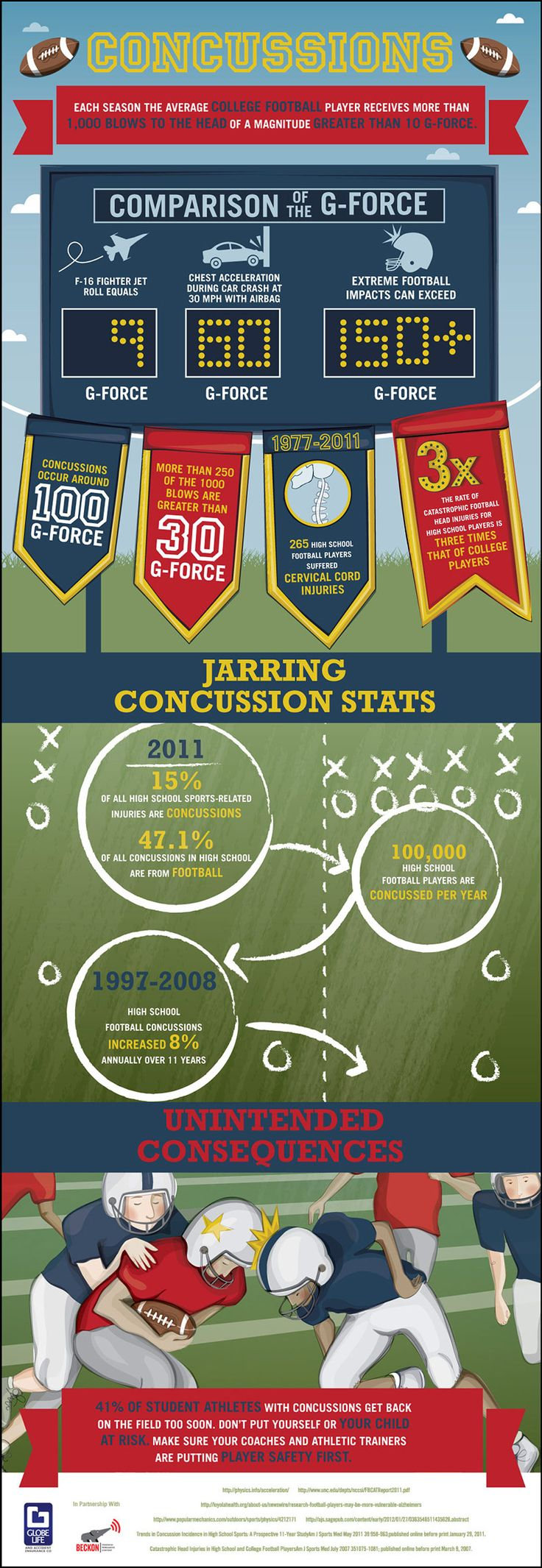 Jarring Concussion Dangers In High School And College Football. 41% of student athletes with concussions get back on the field too soon. Don't put yourself or your child at risk. Make sure your coaches and athletic trainers are putting player safety first.