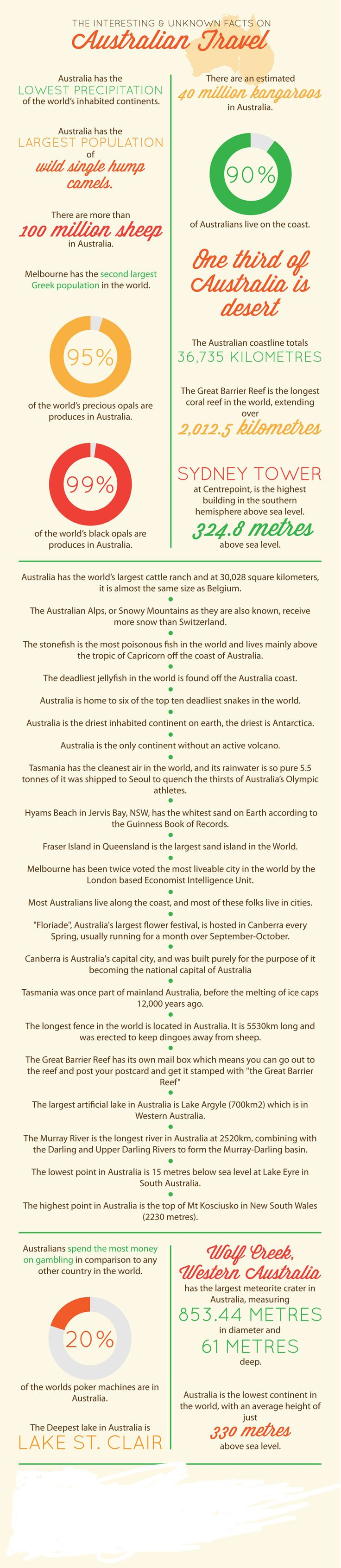 Interesting and Little Known Facts About Australia - Escape from Cube Land