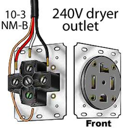 ae0dd946677b8a2675fc9ffb1fb5d25c dryer outlet electrical wiring 87 best electrical images on pinterest electrical wiring, plugs 240v receptacle wiring diagram at suagrazia.org