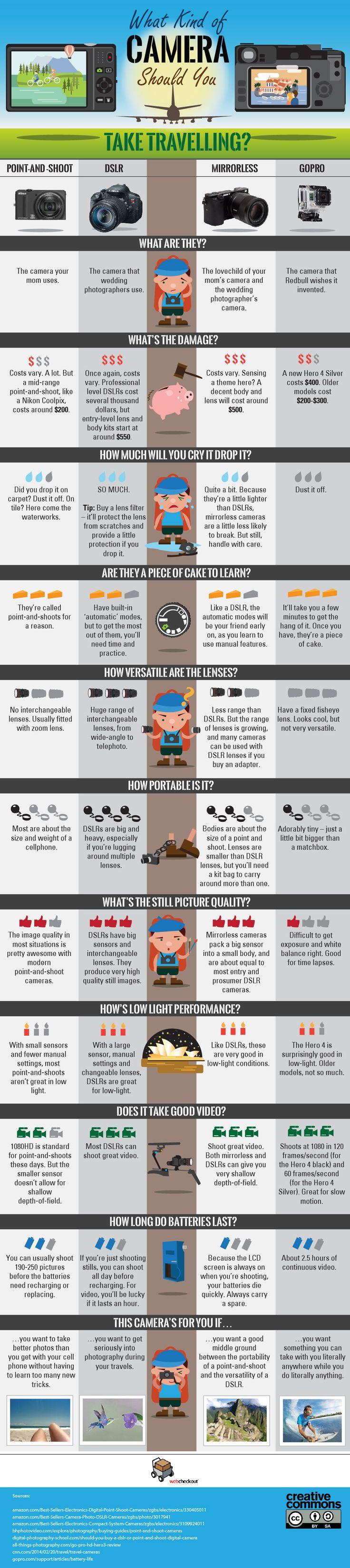 What Kind of Camera Should You Take Traveling? #infographics #photography…