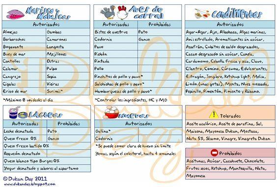 Estas Listas De Alimentos Permitidos Tolerados Y Proibidos Esta