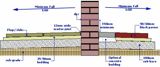 Laying A Patio Against A Wall And How It Relates To The
