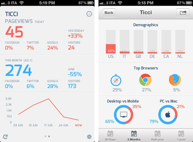 how to clear analytics data from iphone