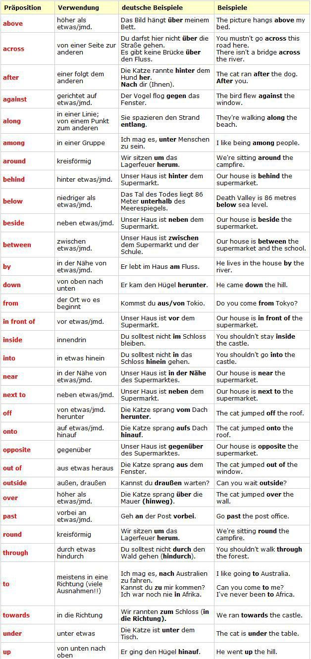 66 best Englisch images on Pinterest | English language, Learning ...