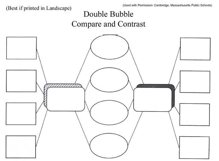 Compare problem and solutions graphic organizer compare for Comparison graphic organizer template