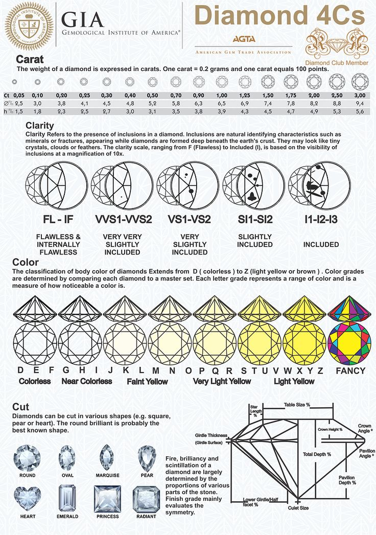 31 best Wedding - Rings images on Pinterest Promise rings - diamond clarity chart