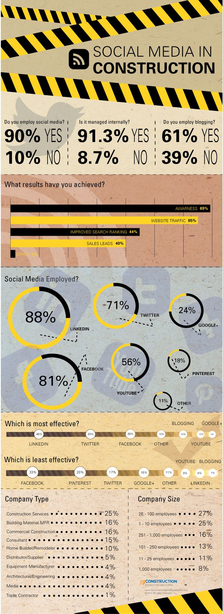 How the Construction business is using social media.