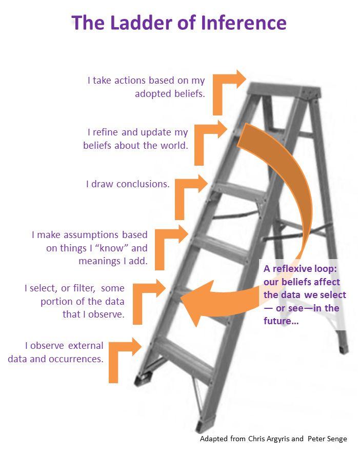 55 best Leader images on Pinterest - the ladders resume