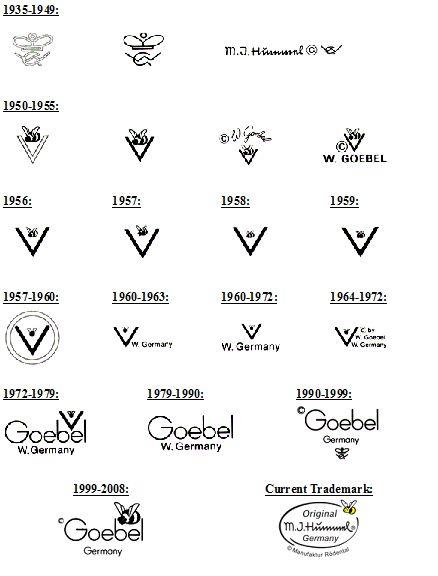 authentic Goebel Hummel marks & date stamps