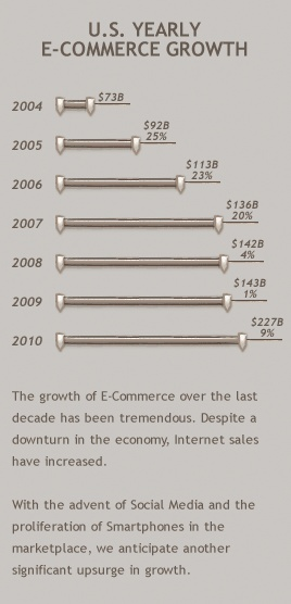 United States Yearly E-Commerce Economic Growth - Go to the website and check out this chart - it's interactive! - Dream Cyber Infoway Pvt Ltd