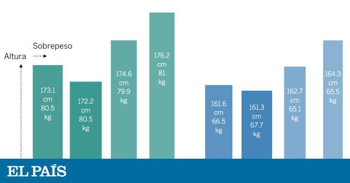 El CIS preguntó a los votantes por su peso y su altura en el barómetro de marzo