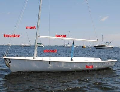 Learn How to Sail a Small Sailboat – 1. The Parts of theBoat