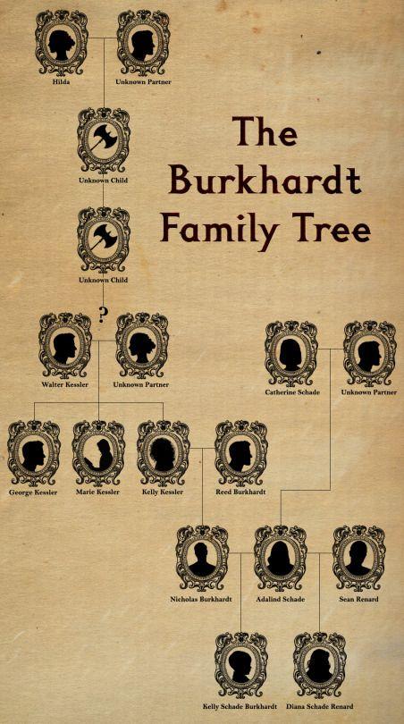Kelly's Keepsakes: The Burkhardt Family Tree