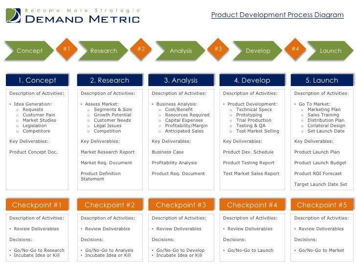 brand development process template pin by helen wildin on development plans pinterest