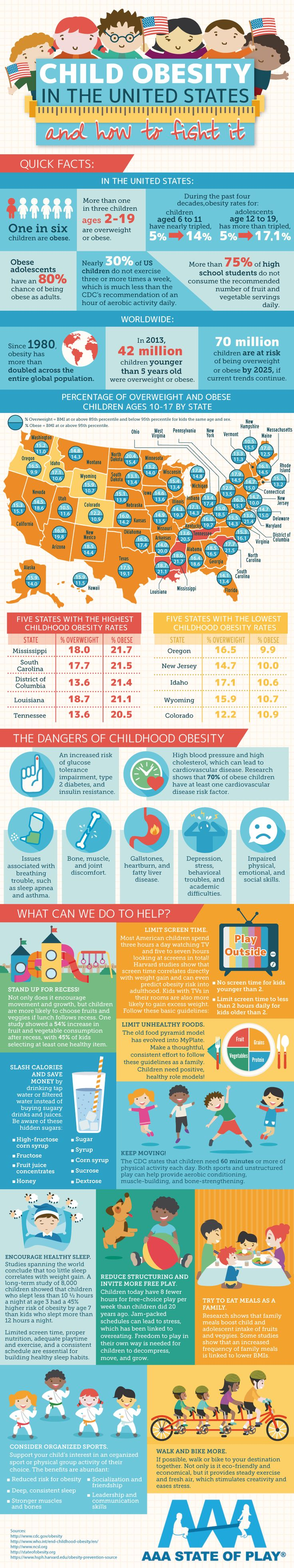 how does the childhood obesity rates Obesity rates significantly increased with decreased poverty in early life was linked to later childhood obesity in a recent study of 1,134 children in 10.