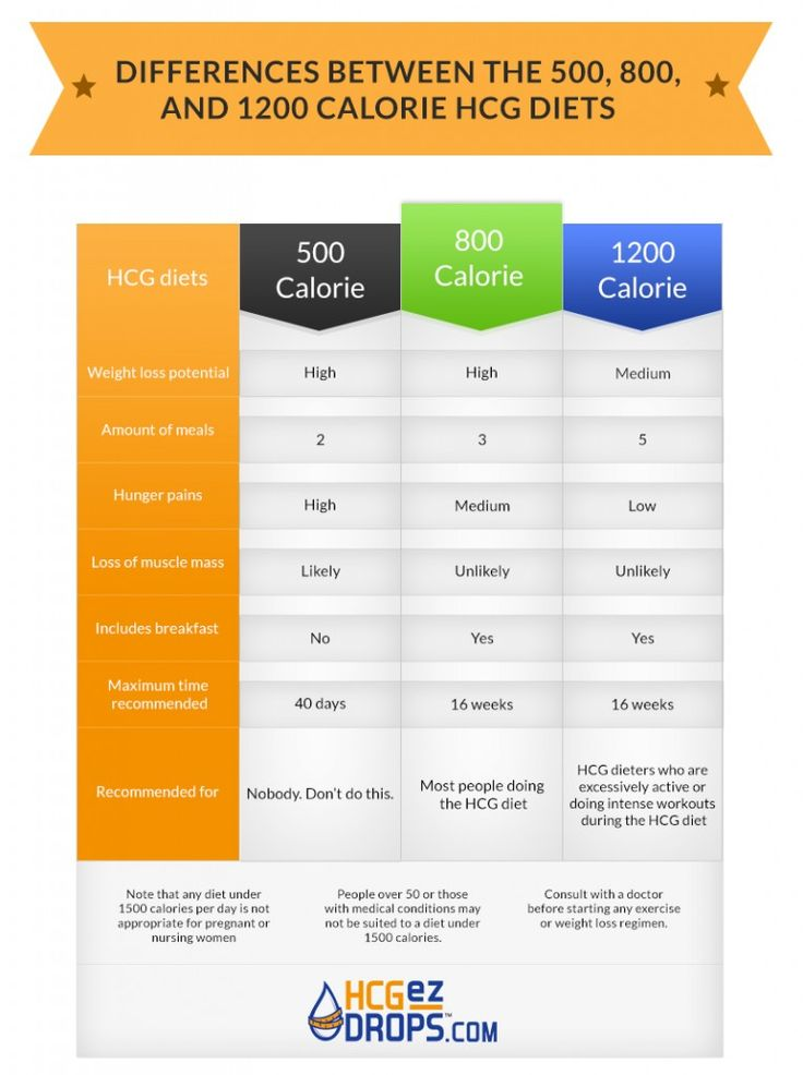 Why the 800 Calorie Diet is Best for Rapid Weight Loss. # ...