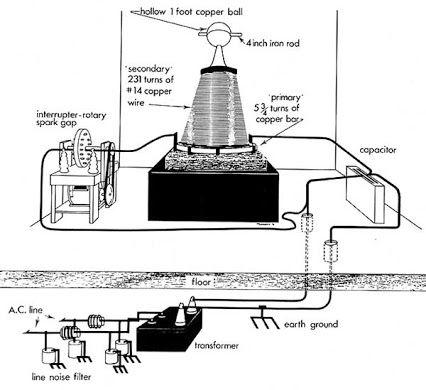 Resultado de imagen para wardenclyffe tower