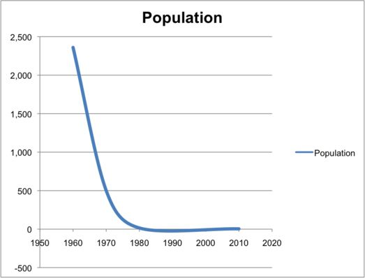 Research paper on human population