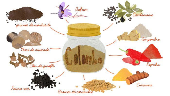 Colombo  Ce mélange d'épices est semblable au curry, mais un peu plus doux. Idéal pour combiner le poulet, le chèvre ou le porc avec des légumes tels que, pommes de terre, légumes racines tropicaux, citrouille ou aubergine.  Portions : 1/2 Noix de muscade moulu – 1/2 Clous de girofle moulu – 1 Poivre noir – 1 Graines de coriandre moulu – 1 Curcuma en poudre – 1 Paprika en poudre – 1 Gingembre en poudre – 1 Cardamom moulu – 1/4 Safran