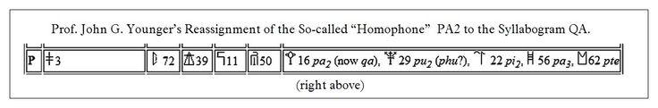 #LinearB #Mycenaean #syllabograms #homophones #QA #PA2 #JohnGYounger Click to ENLARGE