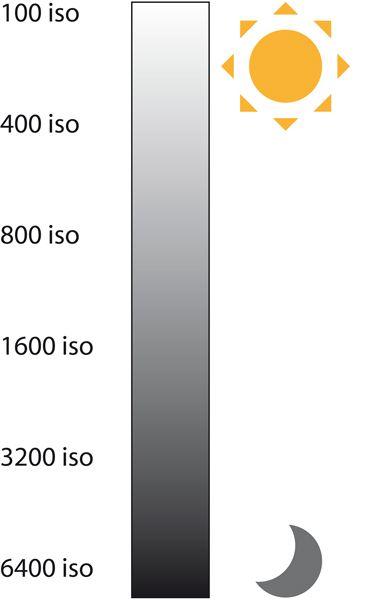 La sensibilité ISO