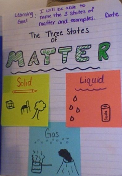 """3 states of matter that they wrote on post its with example pics of each. This was a quick """"ticket-out-the-door"""" activity"""