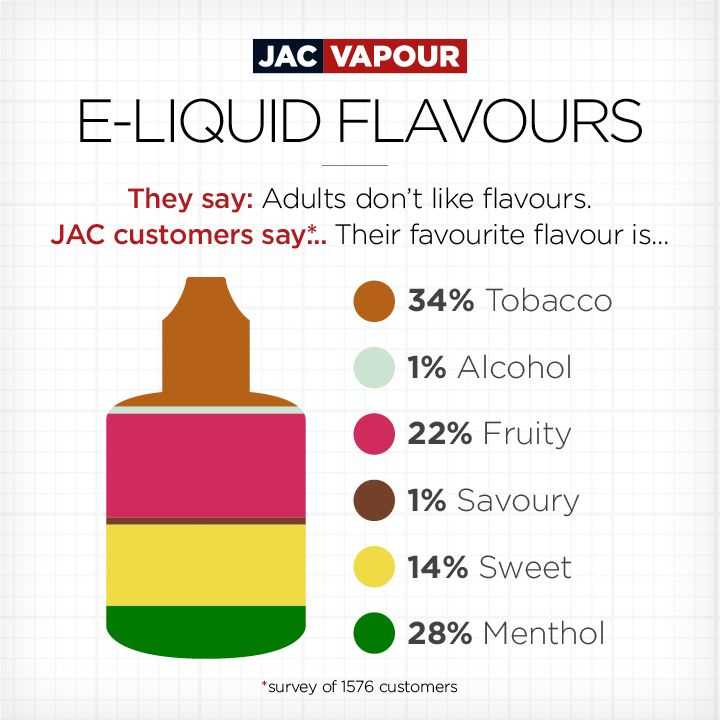 "They say, ""adults don't like sweet flavours"". 14% of JAC Vapour customers disagree. Tell us your favourite e-liquid flavour profile."