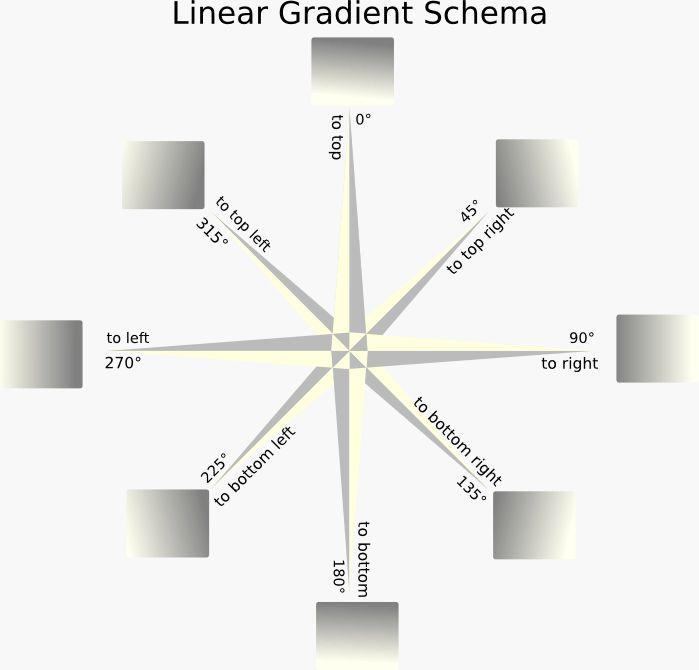 CSS linear gradient Schema